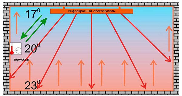 Что такое микатермический обогреватель: принцип действия и особенности устройства