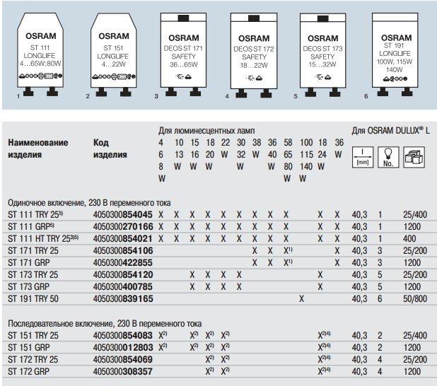 Как выбрать стартер для люминесцентных ламп: как работает, устройство, маркировка
