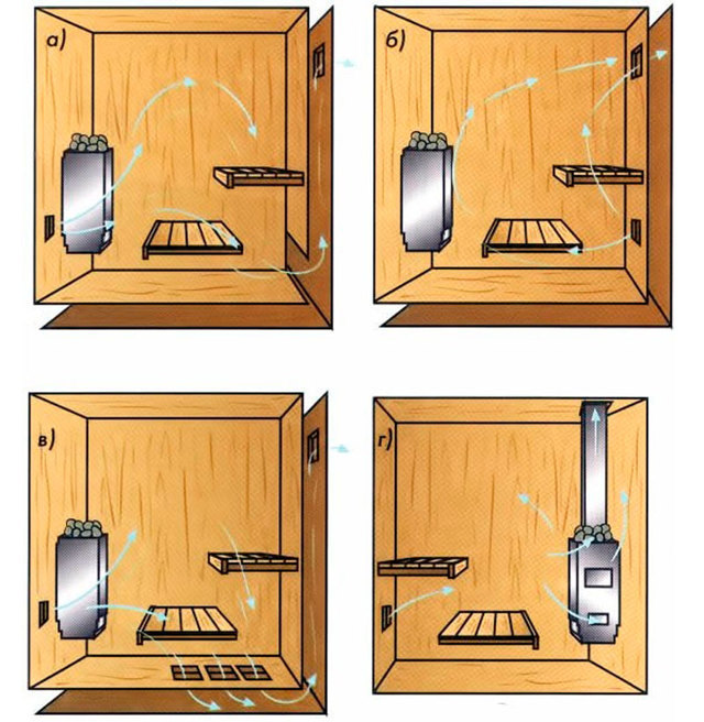 Вентиляция в сауне с электрокаменкой: как правильно сделать вытяжку в банном помещении