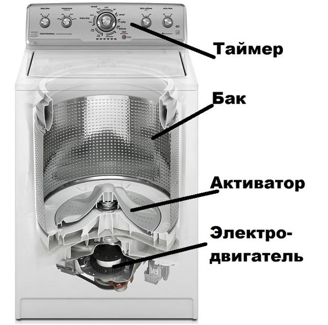 Стиральная машина активаторного типа: принцип работы и популярные модели