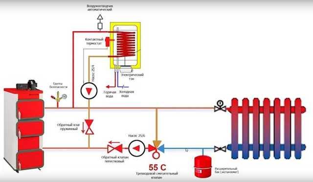 Какие трубы лучше для обвязки котлов отопления и советы по монтажу
