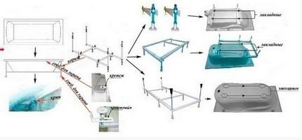 Установка стальной ванны своими руками: как установить сантехнику