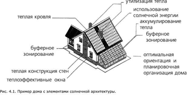 Строительство эко-дома своими руками: виды и схемы экодомов