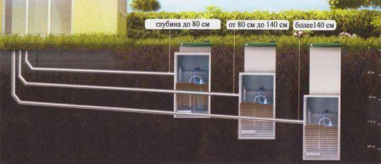 Канализация на даче своими руками: устройство локальной дачной сети