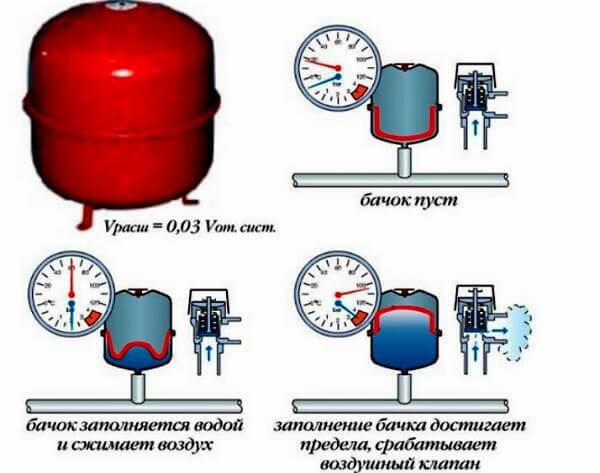 Расширительный бак для системы отопления: подбор и установка бачка открытого и закрытого типов