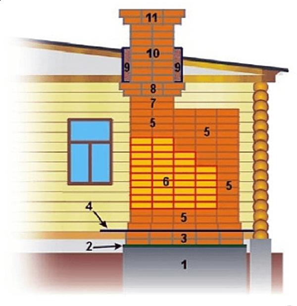 Дымоход своими руками: устройство и установка дымового канала в частном доме