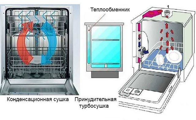 Проводим ремонт посудомоечной машины своими руками: ошибки, поломки и устранение