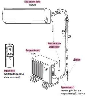 Потолочная сплит-система: виды, ТОП-10 моделей, выбор и установка
