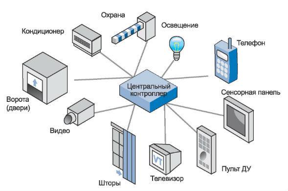 Что такое умный дом: устройство системы, принцип работы, схема и рекомендации по сборке своими руками