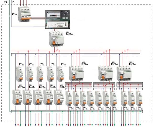 Сборка электрощита своими руками: инструктаж по установке и монтажу