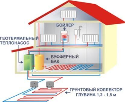 Геотермальный тепловой насос своими руками для отопления дома