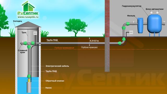 Летний водопровод из колодца: варианты и схемы устройства