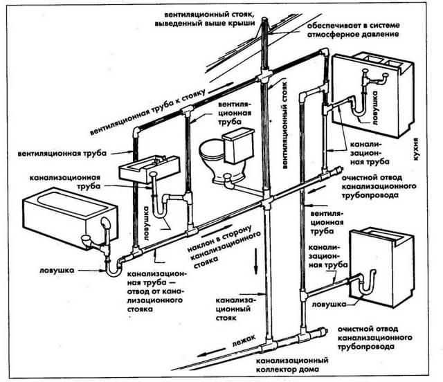 Внутренняя канализация в квартире и частном доме: правила обустройства