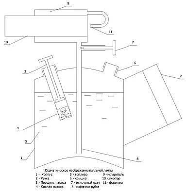Газовая горелка из паяльной лампы своими руками: пошаговый инструктаж по сборке самоделки