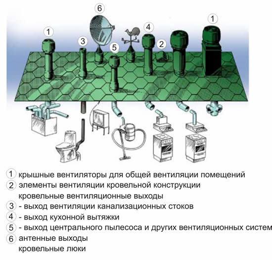 Примыкание кровли к вентиляционной шахте: варианты исполнения узла прохода вентиляции через кровлю