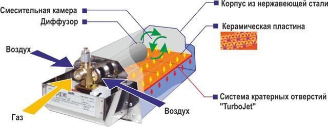 Каталитический газовый обогреватель: виды конструкций, как выбрать и обзор лучших брендов