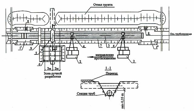 Требования при прокладке газопровода в населенных пунктах: глубина заложения, правила надземной и подземной прокладки труб