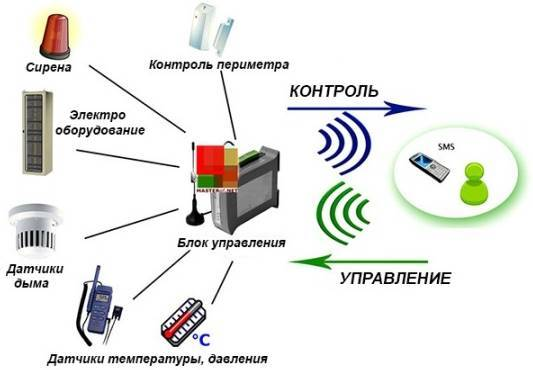 Управление газовым котлом через смартфон: как правильно организовать дистанционный контроль