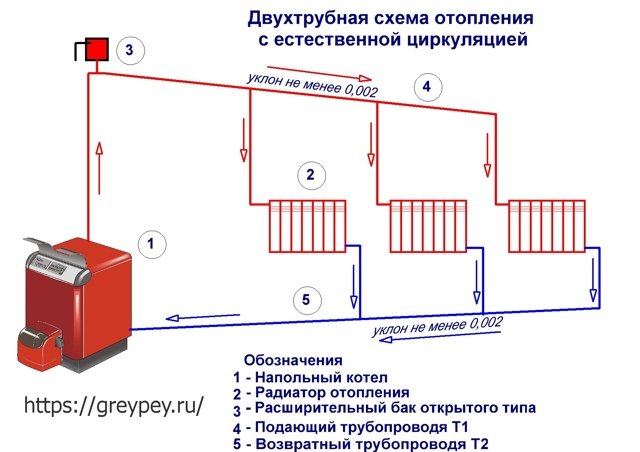 Система отопления с естественной циркуляцией: схемы, устройство, монтаж