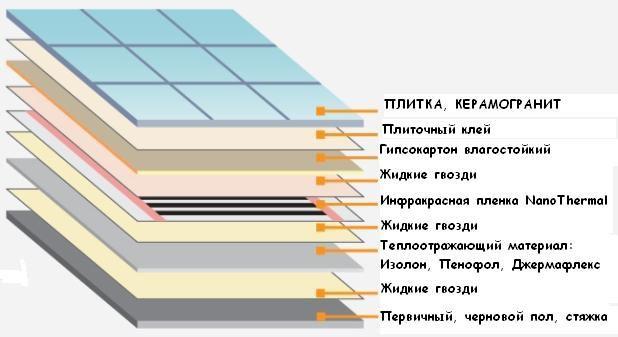 Электрический тёплый пол своими руками: устройство, схема, технология укладки