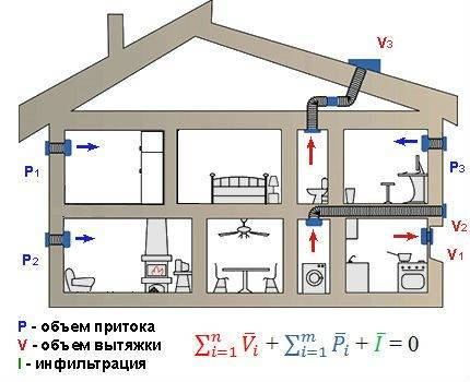 Нормативы вентиляции частного дома: обзор стандартов проектирования системы воздухообмена