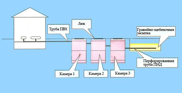 Устройство септика: принцип работы, схема устройства и как работает