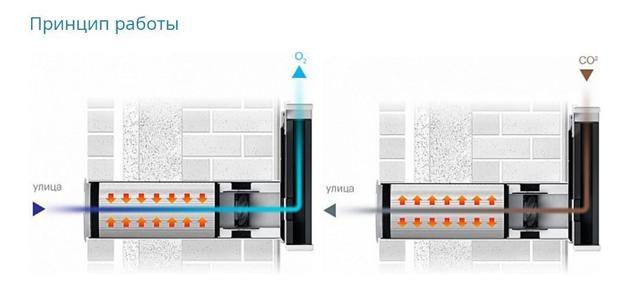 Вентиляция в двухэтажном частном доме: обзор лучших способов обустройства вентиляционной системы