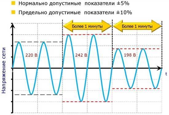 Прокладка электропроводки в квартире: разбор схем и пошаговая инструкция