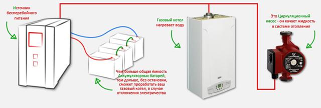 Блок бесперебойного питания для котла отопления: принцип работы и особенности выбора устройств