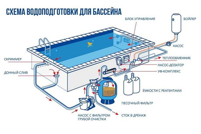 Фильтр для бассейна: виды, как выбрать правильно, варианты обустройства