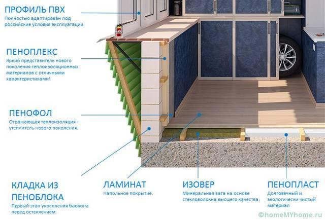 Теплый пол на балконе и лоджии: варианты обустройства и пошаговые инструкции