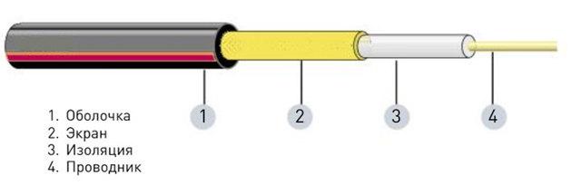 Кабель для обогрева газовой трубы:советы по выбору и способы монтажа