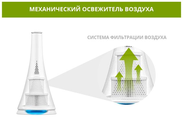 Что лучше выбрать - очиститель воздуха или увлажнитель? Сравнительный обзор