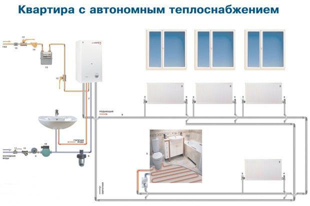 Газовое отопление в квартире: как сделать индивидуальную систему в многоквартирном доме