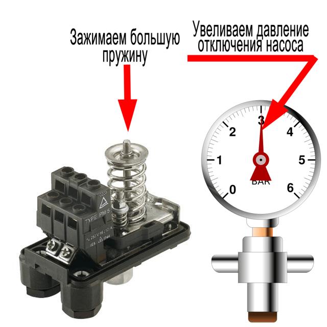 Регулировка насосной станции: 📐 принципы и правила настройки