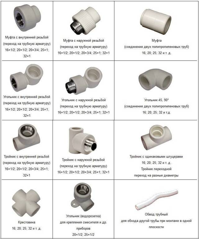 Запорная арматура для полипропиленовых труб: плюсы, типы, характеристики затворных устройств, выбор, монтажные работы