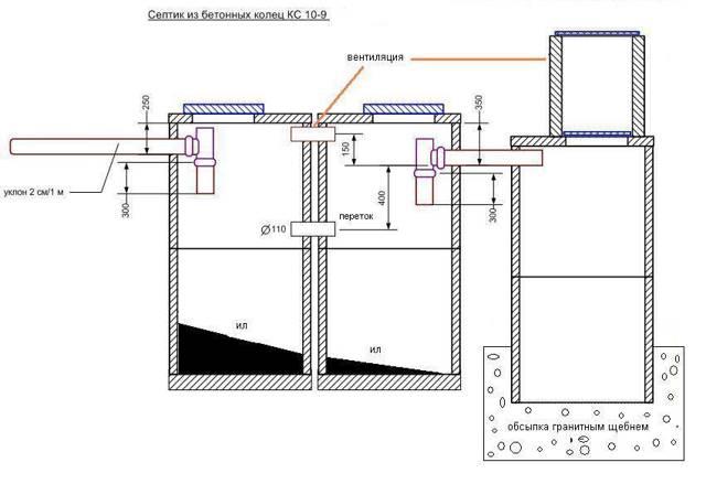 Обустройство выгребной ямы: схемы устройства и гидроизоляции
