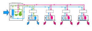 Что такое мульти-сплит система: описание принципа работы и правила монтажа