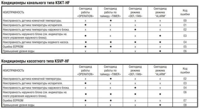 Ошибки кондиционеров beko: коды неисправностей и инструктаж по их устранению