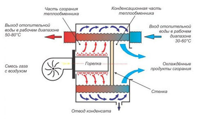 Неисправности газового котла Юнкерс: коды ошибок и способы их устранения