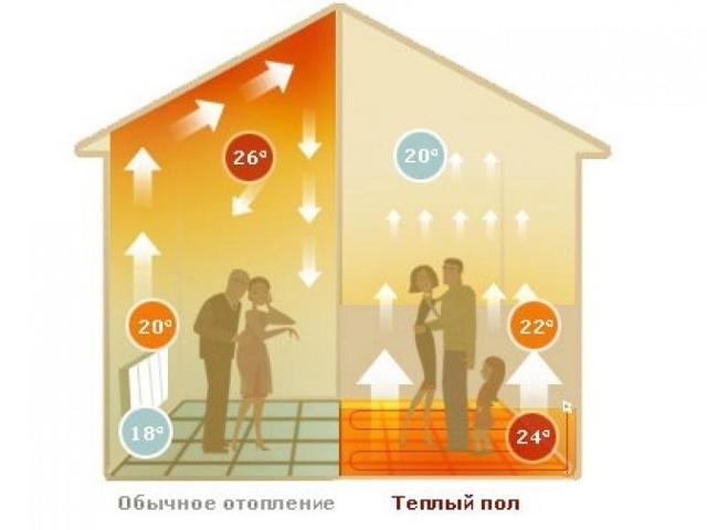 Какой теплый пол выбрать: лучшие фирмы и советы по выбору