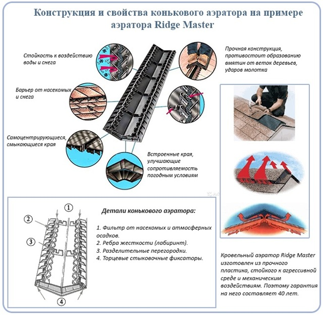 Вентиляция конька кровли: технология сооружения вентиляционного конька и монтаж конькового аэратора