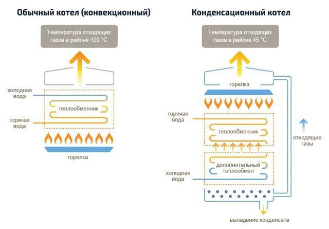 Конденсационный газовый котел: преимущества и недостатки, принцип работы и отличия от других конструкций
