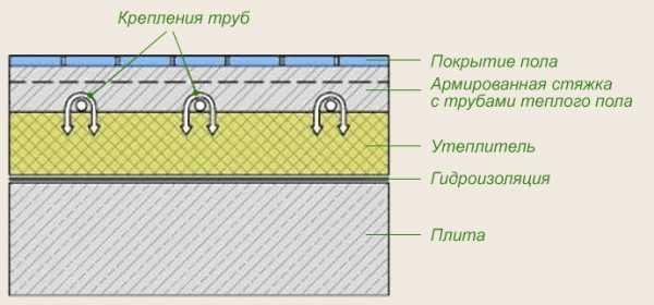Маты для теплого водяного пола: виды, как выбрать, монтаж и установка