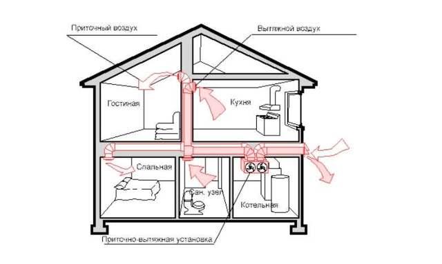 Вентиляция в каркасном доме своими руками: правила обустройства системы воздухообмена в