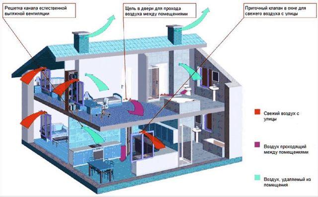 Вентиляция в частном доме из газобетона: нормы и правила обустройства и обзор лучших решений
