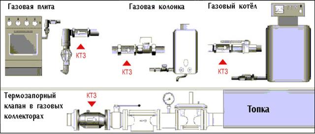 Термозапорный клапан на газопроводе: устройство, виды, назначение и правила установки