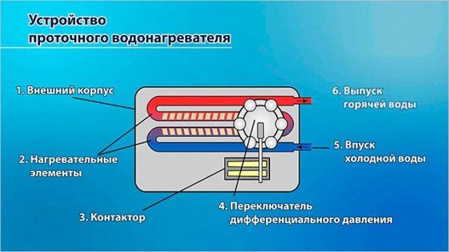 Виды водонагревателей: накопительный, проточный, электрический, газовый, бойлер косвенного нагрева, преимущества и недостатки