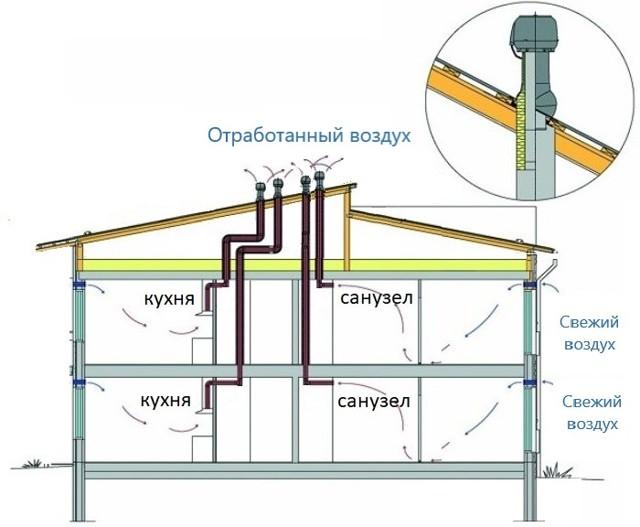 Вентиляция коттеджа: правила и нормы обустройства системы воздухообмена