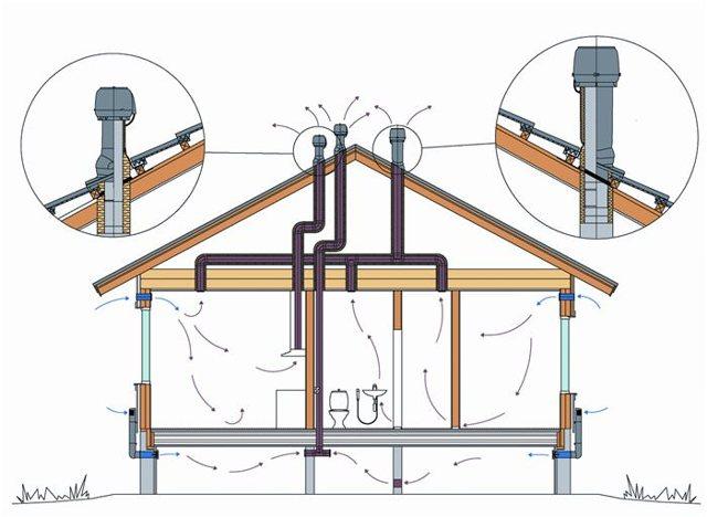 Трубы вентиляции для кровли: советы по выбору трубопровода и разбор монтажных нюансов